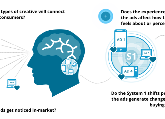 How to Leverage System 1 Dynamics for Advertising Success